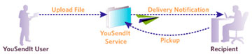 Single Send Diagram